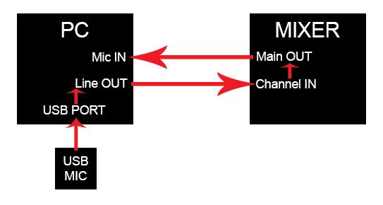 sound-flow-direction-diagram